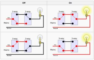 3-way switch from the Wikipedia, by Cburnet