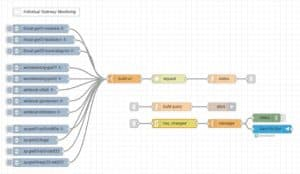 individual-gateway-monitoring